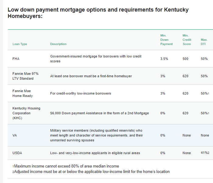 Down payment mortgage options and requirements for Kentucky Homebuyers
