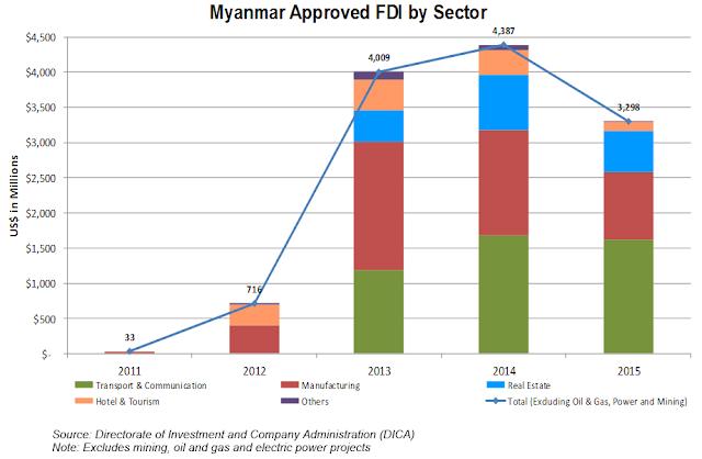 ဇာနီၾကီး – FDI Foreign Direct Investment ႏိုင္ငံျခားရင္းႏွီးျမွတ္ႏွံမႈ (အပိုင္း-၁)