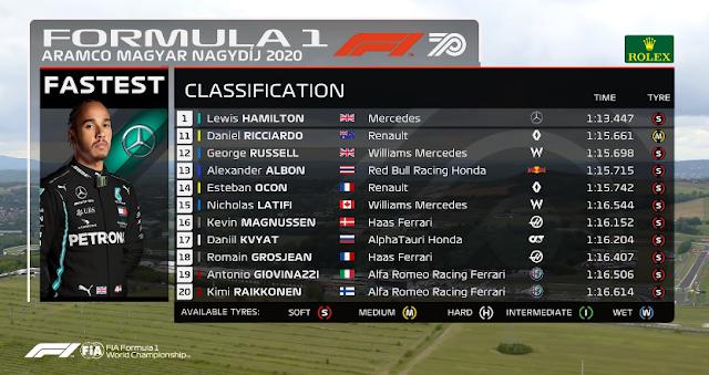 MELHORES MOMENTOS E CLASSIFICAÇÃO FINAL DO GRANDE PRÊMIO DA HUNGRIA DE FÓRMULA 1 DE 2020 (2020 Hungarian Grand Prix: Race Highlights) (FÓRMULA 1) Classificação do 11º ao 20º