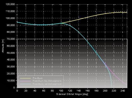Shane Colton: KSP: Ascent and Deorbit Simulators