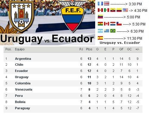 horario Uruguay vs Ecuador en vivo Eliminatorias Brasil 2014 martes 11 ...
