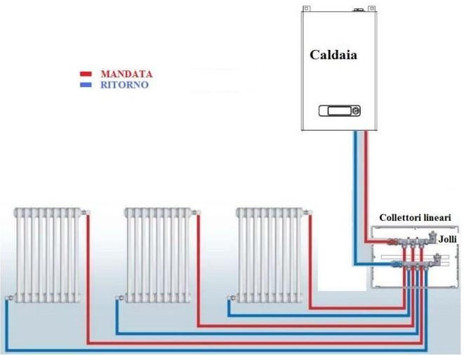 impianto termosifoni