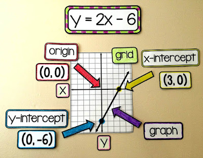 linear equations on an Algebra word wall