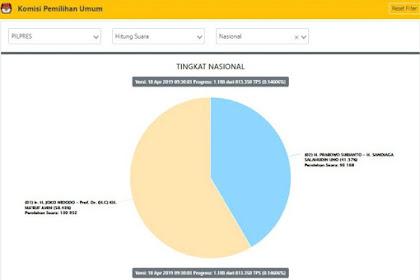 Hitung KPU Kamis Siang, Jokowi-Ma'ruf 59,35 % Prabowo-Sandi 40,65 %