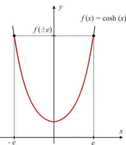 figura8-como-calcular-o-comprimento-de-um-arco-de-curva-atraves-do-calculo-diferencial-e-integral