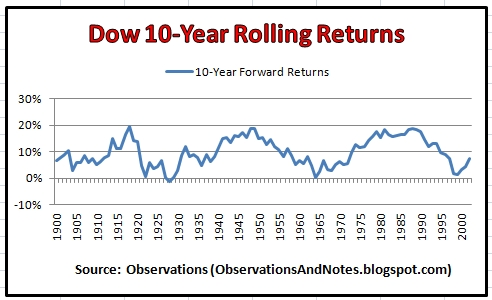 Dow 10 Year Rolling Returns