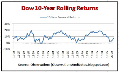 stock market (Dow Jones Index) 10-year rolling returns; best & worst performance thru 2012