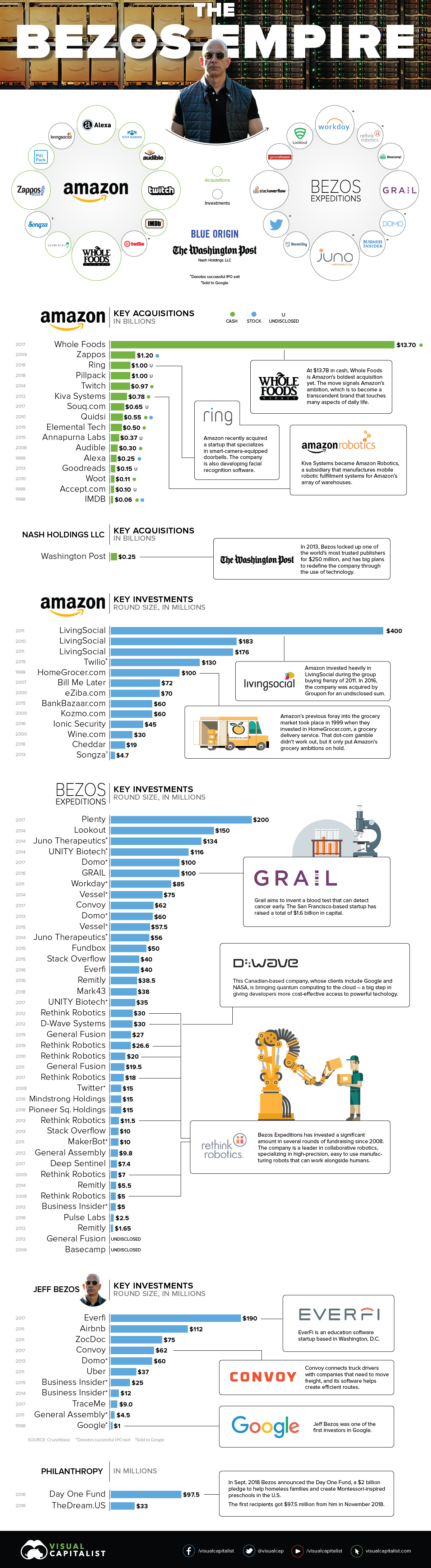 The Jeff Bezos Empire in One Giant Chart #infographic