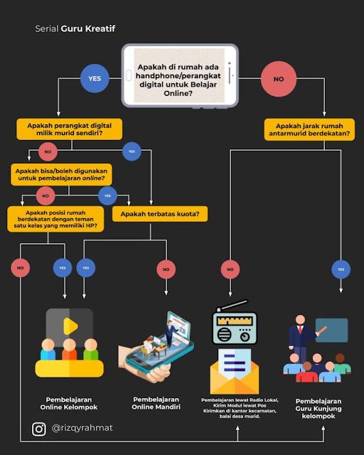 Cara menentukan Model PJJ
