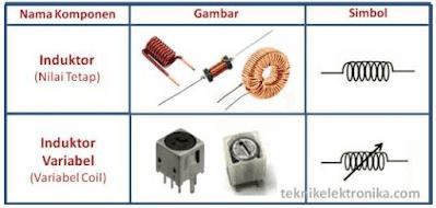Gambar dan simbol induktor