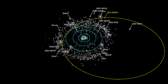 Rendering of the orbit of RR245 (orange line). Objects as bright or brighter than RR245 are labeled. The blue circles show the projected orbits of the major planets. The Minor Planet Center describes the object as the 18th largest in the Kuiper Belt. Credit: Alex Parker OSSOS team.