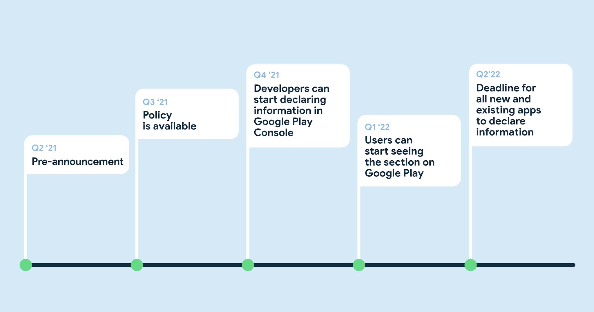 Cronograma de objetivos de Google para Android  nueva sección de seguridad en Google Play brindará transparencia sobre cómo las aplicaciones usan los datos