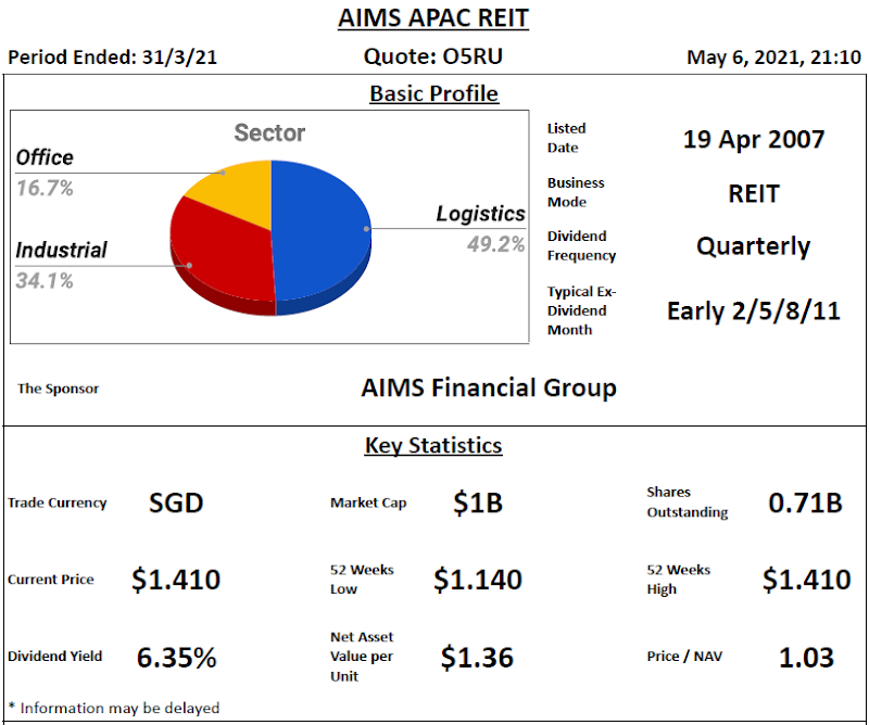 AIMS APAC REIT Review @ 7 May 2021
