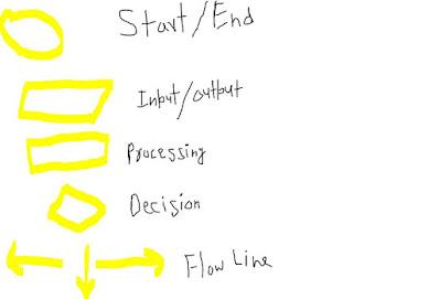 Flow Chart क्या है flow chart  Adventage और Disadvantage के बारे मे पूरी जानकारी