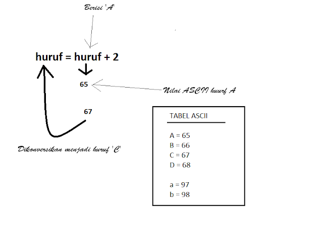 Belajar Arduino - Memahami Konversi Nilai