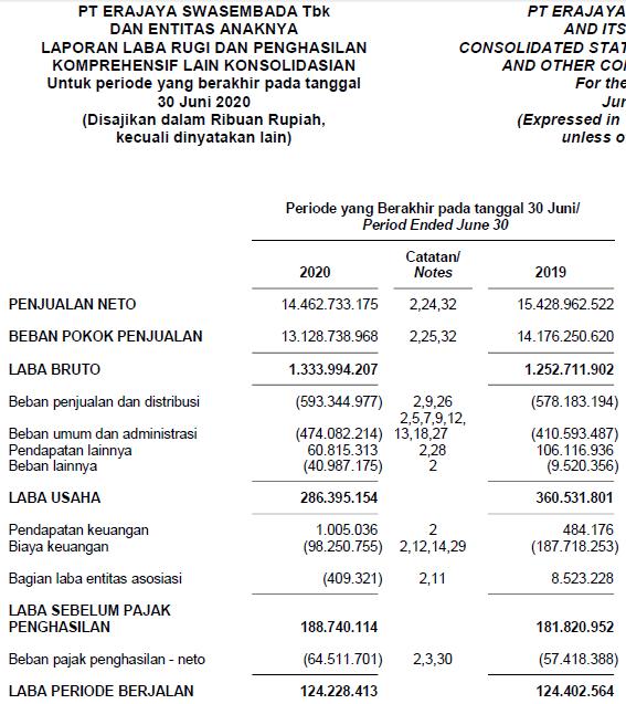 Laporan keuangan Erajaya Swasembada Tbk Kuartal 2 tahun 2020
