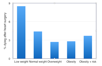 Being overweight appears to give a survival advantage after heart surgery