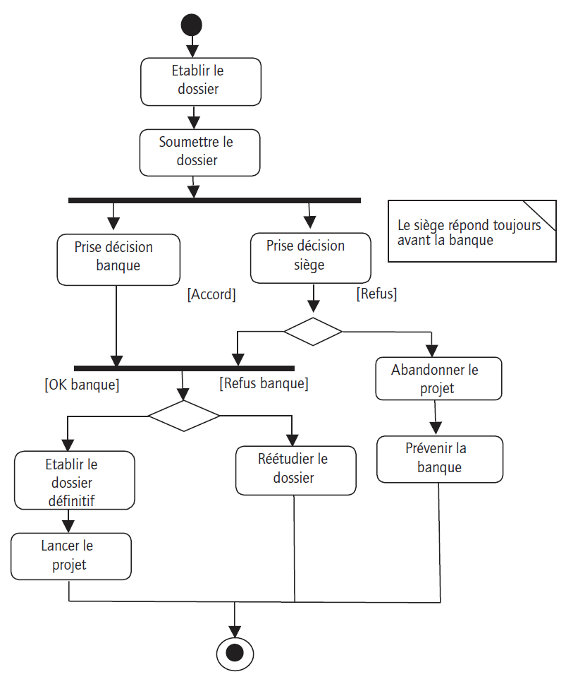 Diagramme d'activités exercice corrigé uml diagramme ...