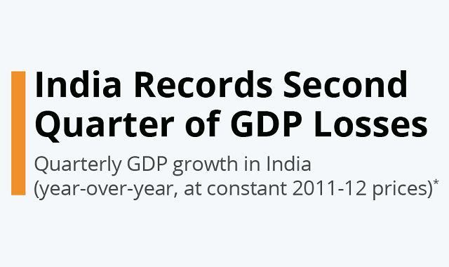 India's GDP loss for the second quarter of 2020