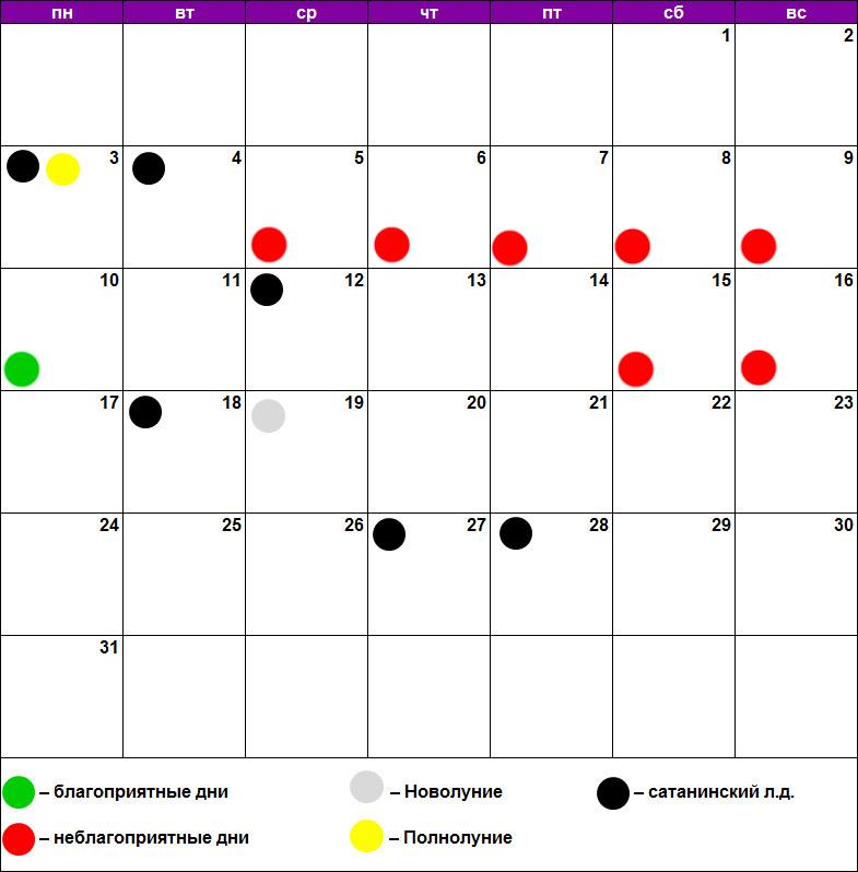 Химическая завивка по лунному календарю
