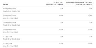Zillow forecast for Case-Shiller