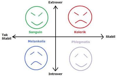 Dalam Dunia Psikologi, Tipe Kepribadian Manusia ada 4