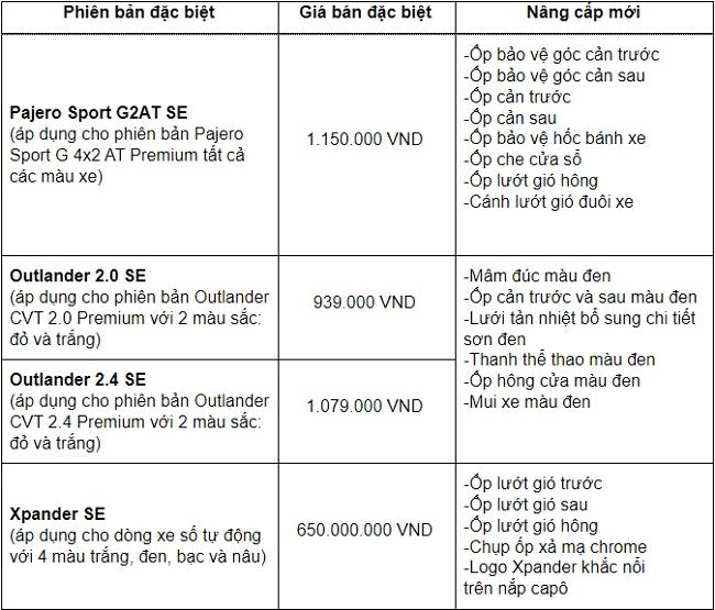 Mitsubishi Pajero Sport, Outlander và Xpander thêm bản đặc biệt tại Việt Nam