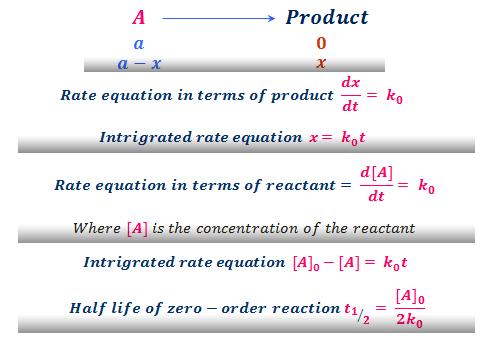 Zero-order kinetics reaction