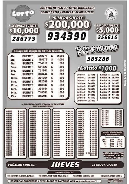 Resultados del Sorteo 2124 de Lotto
