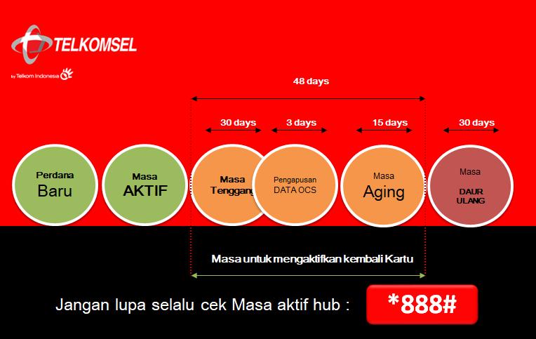 Cara Mengatasi Kartu Terblokir Karena Lupa Isi Pulsa Grapari Banjarbaru