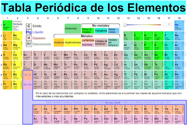 Tabla periodica dinamica blanco y negro images periodic table and tabla periodica dinamica blanco y negro thank you for visiting flavorsomefo nowadays were excited to declare that we have discovered an incredibly urtaz