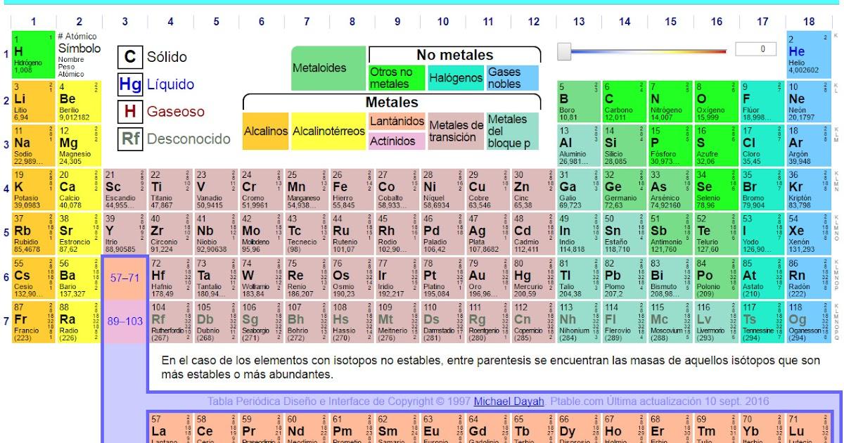 Ciencias naturales en secundaria tabla peridica dinmica urtaz Choice Image