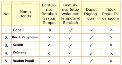 tabel Mengetahui Sifat Benda Padat www.simplenews.me