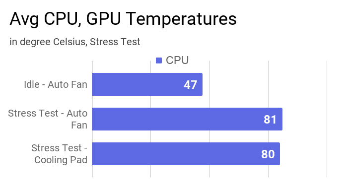 A bar chart about average cpu and gpu temperature in this laptop found during stress test.