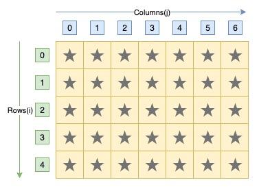 C program to print rectangle star pattern