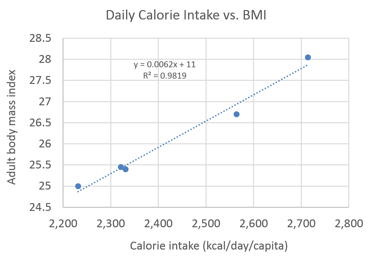 Whole Health Source More Graphs Of Calorie Intake Vs Bmi