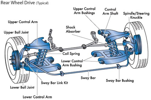 Independent Suspension System