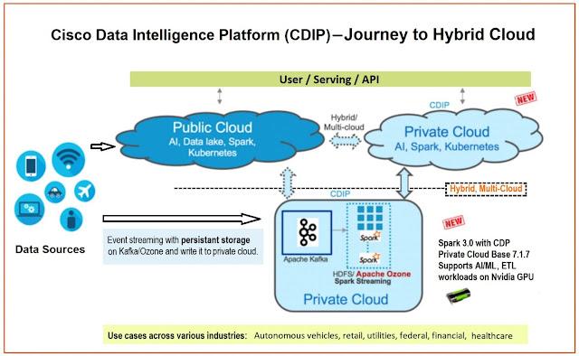 Cisco Data Intelligence Platform, Cisco Prep, Cisco Learning, Cisco Guides, Cisco Tutorial and Materials, Cisco Preparation, Cisco Career