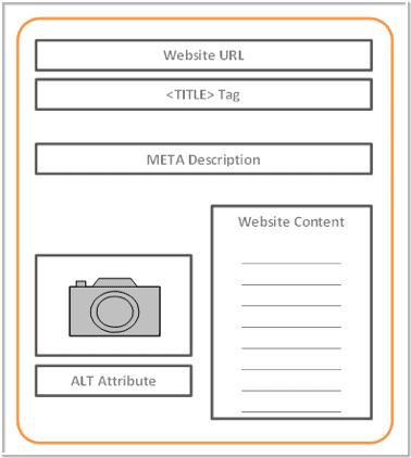 bí mật chính để nhận thêm lưu lượng truy cập web