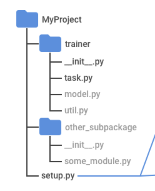 diagram showing path of file