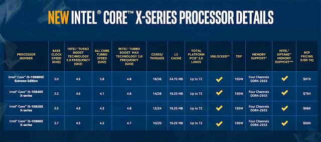 NEW Intel 10th Generation Cascade X Processors, Core i5, Core i7, Core i9 and Core i9 Extreme - Techzost blog