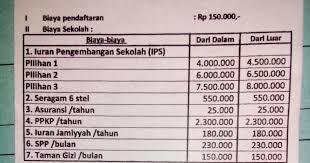 Biaya sekolah SD