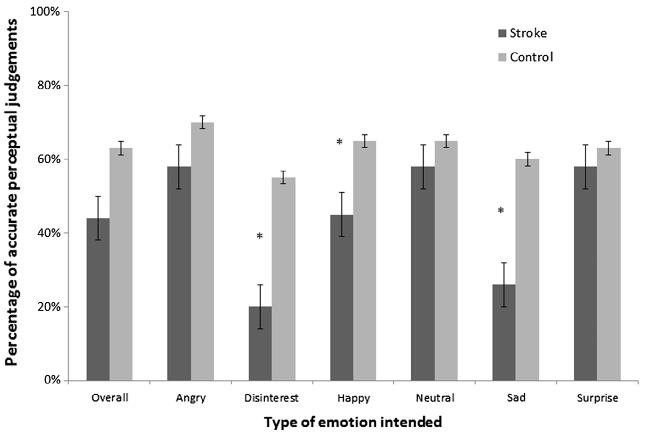 図:左脳損傷での感情韻律の感受精度