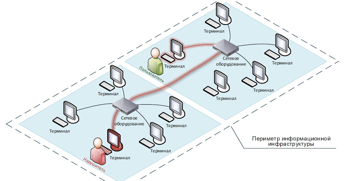 Как я моделировал угрозы по проекту новой методики ФСТЭК. Часть 3