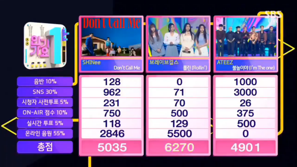 Brave Girls' Takes Home The 1st Trophy With 'Rollin' on SBS Inkigayo