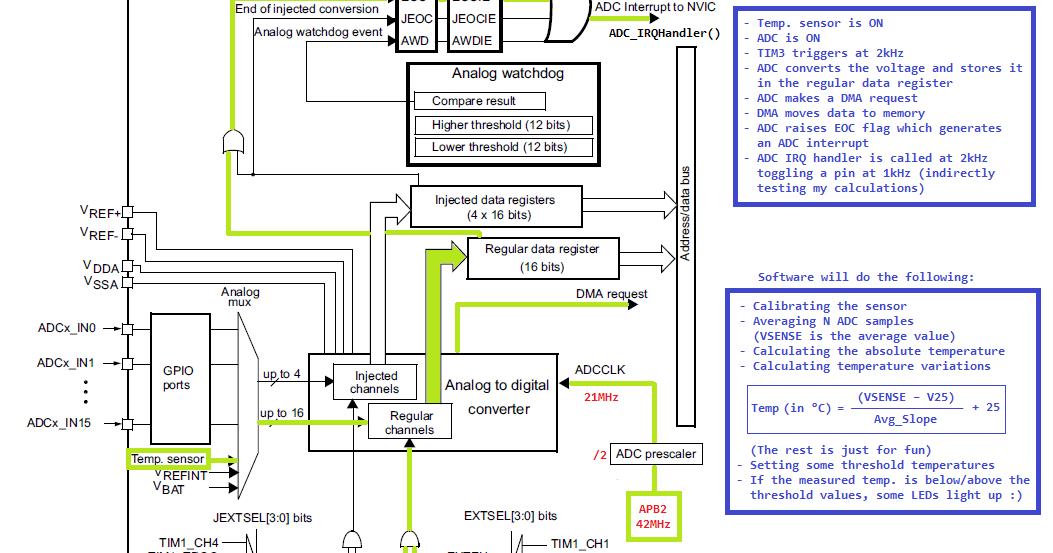 00xnor Sergey Ostrikov: STM32 F4 ADC DMA Temperature Sensor
