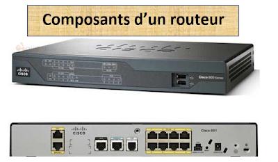 Composants d'un routeur