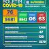 Boletim COVID-19: Confira a atualização deste domingo (4) para os casos de coronavírus em Alagoinhas
