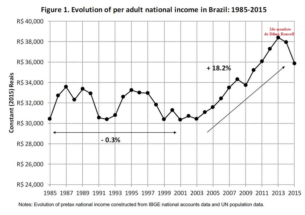 Brasil: ballotage y después ...