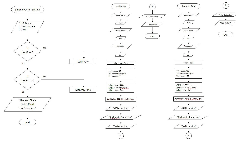 Codeschart  Simple Payroll System Using C   With Flowchart